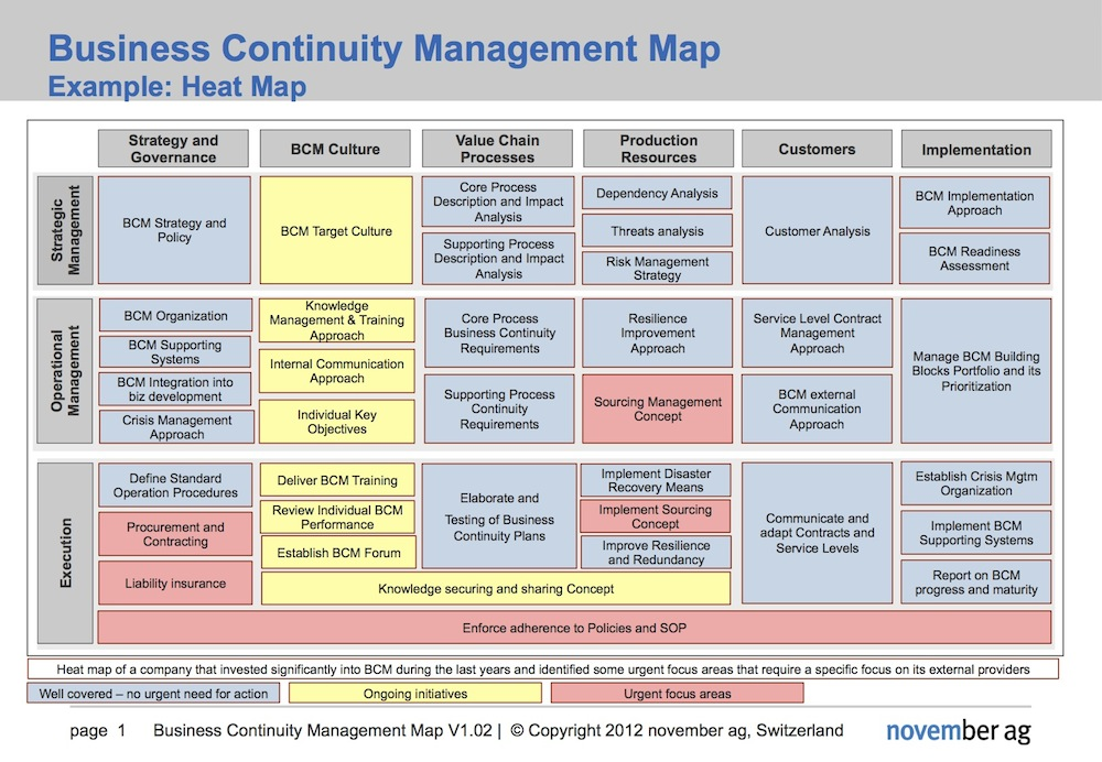 Business Continuity Map