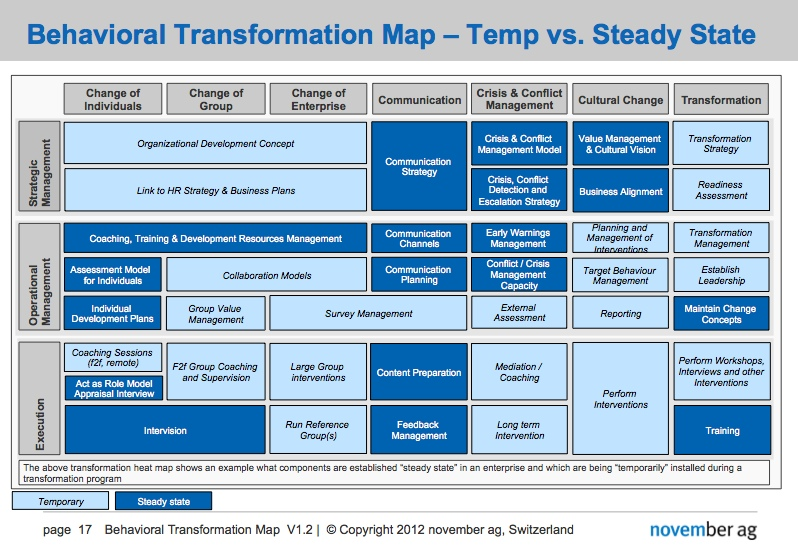 Behavioral Transformation Map